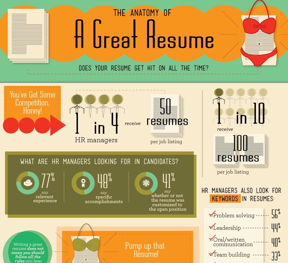 the anatomy of a winning resume