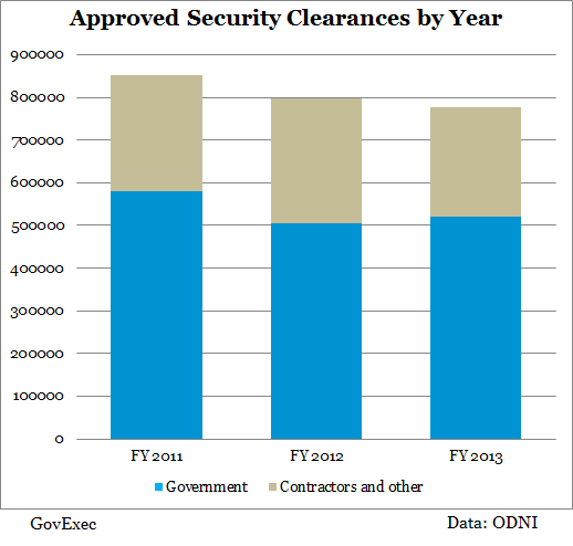 The Federal Government Is Giving Fewer People Security Clearances