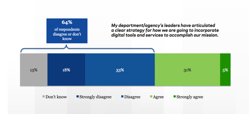Survey respondents say their agency's leaders could be clearer with digital strategy.